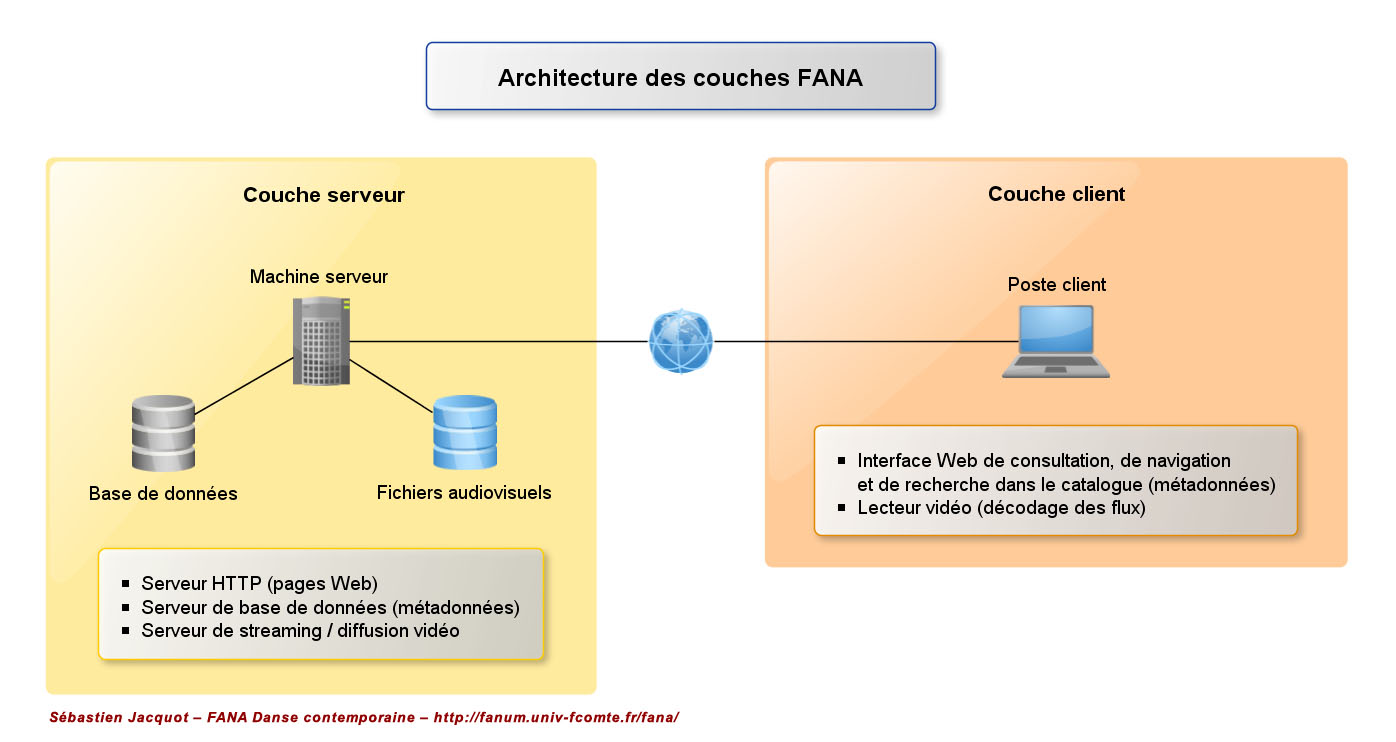 1_Architecture des couches FANA