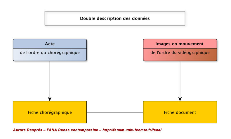 2 - schema_double_description